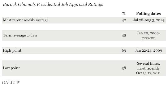 Job Approval Ratings, Barack Obama