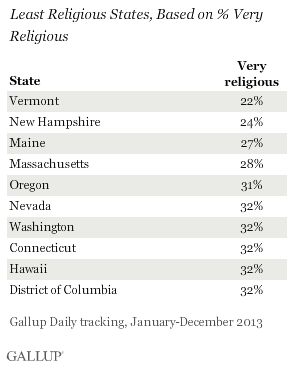 Least Religious States, Based on % Very Religious, 2013