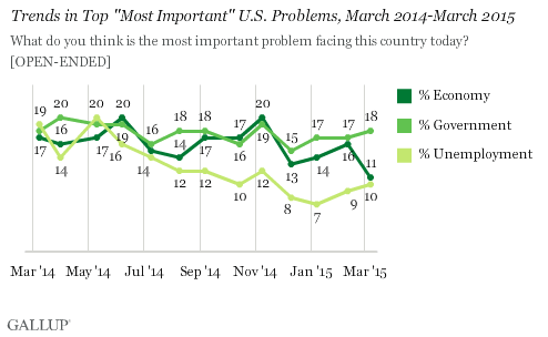 "Trends in Top ""Most Important"" U.S. Problems, March 2014-March 2015"