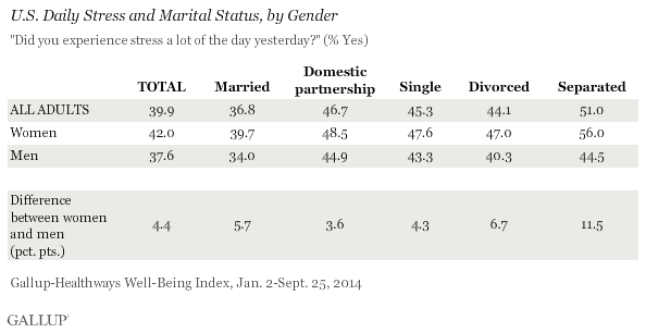 U.S. Daily Stress and Marital Status, by Gender, 2014