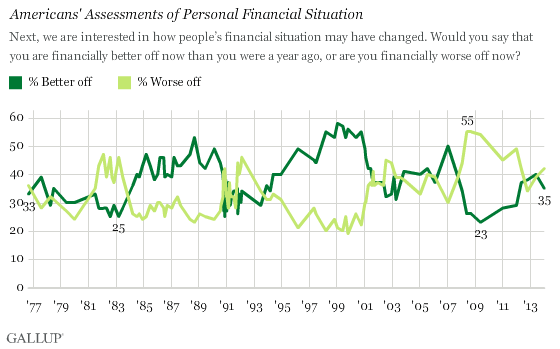 Americans' Assessments of Personal Financial Situation