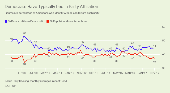 Democrats Have Typically Led in Party Affiliation
