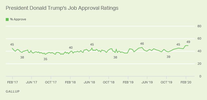 Line graph. President Trump's approval rating remains at a personal best 49%.