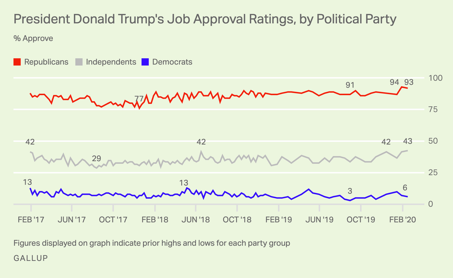Line graph. President Trump's ratings among Republicans and Democrats differ by a record 87 percentage points.