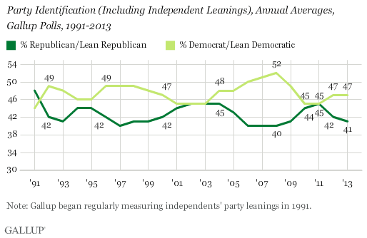 Party Identification (Including Independent Leanings), Annual Averages, Gallup Polls, 1991-2013