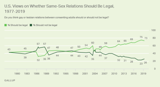 Line graph. Views of whether same-sex relations should be legal, since 1977.
