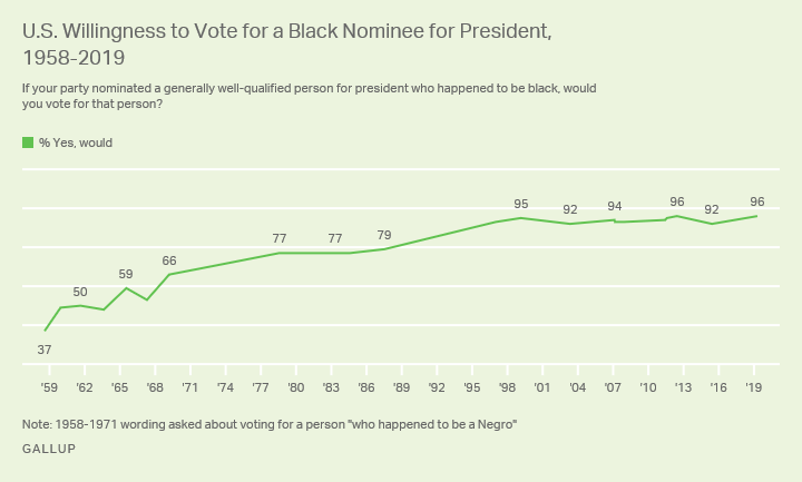 Line graph. Americans' willingness to vote for a black person for president since 1958.