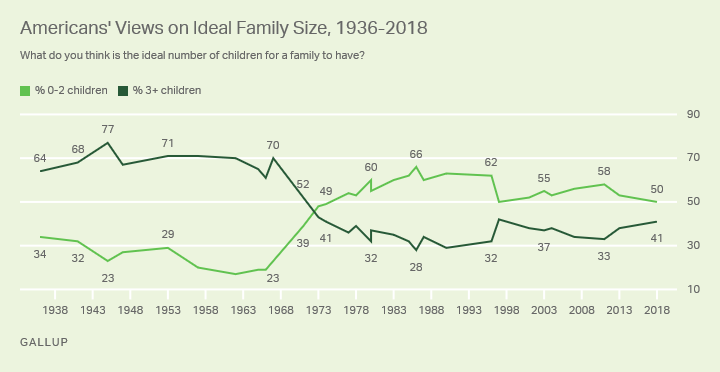 Line graph. Americans' views on ideal family size since 1936.