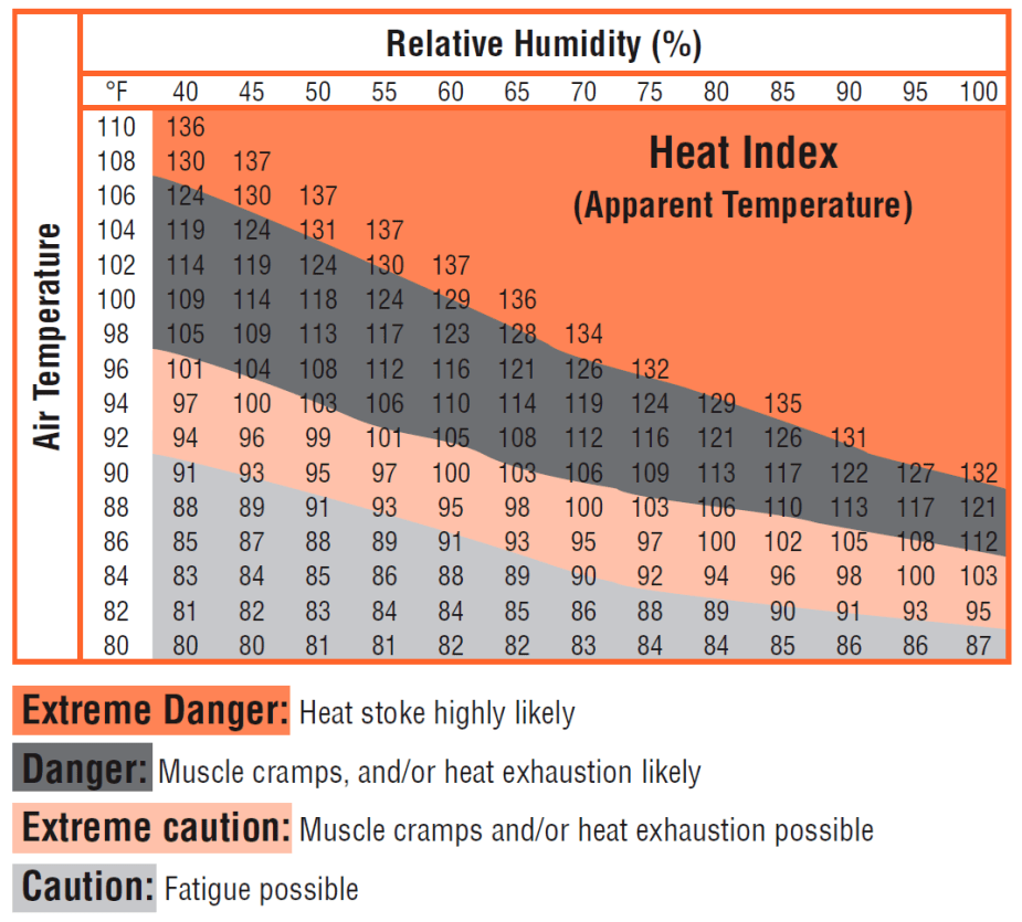 Heat stress table showing when extreme danger or caution is needed based on air temperatures and humidity