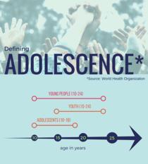 Defining Adolescence