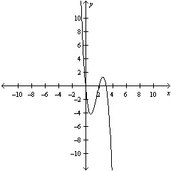Solved: Sketch The Graph Of The Function By Finding The Ze