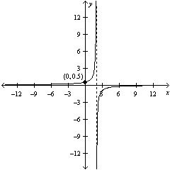 Solved: QUESTION 19 Select The Graph Of The Rational Funct