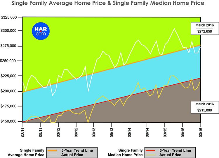 Houston Katy Cinco Ranch Single Family Average Home Price
