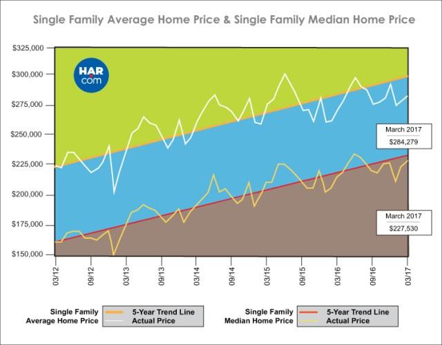 Single Family Average Home Price