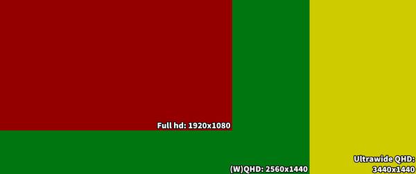 Dit zijn de beste QHD-monitoren - (W)QHD: goed om te weten - Hardware Info