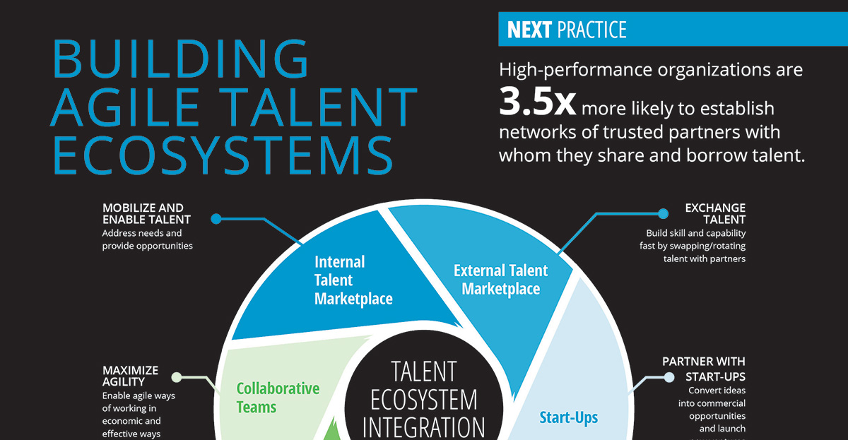 i4cps Talent Ecosystem Integration Model  i4cp