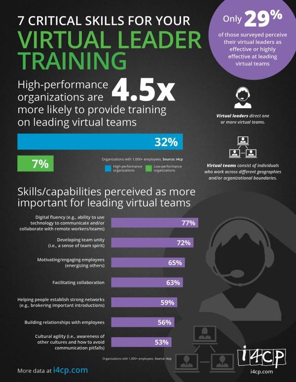 Infographic 7 Critical Skills Virtual Leader