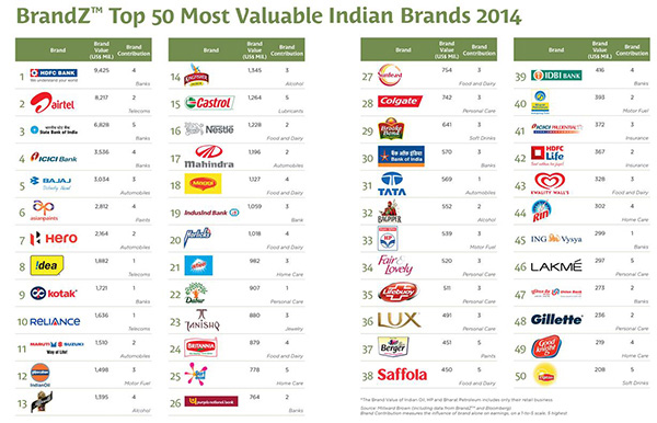 kingfisher premium amongst india
