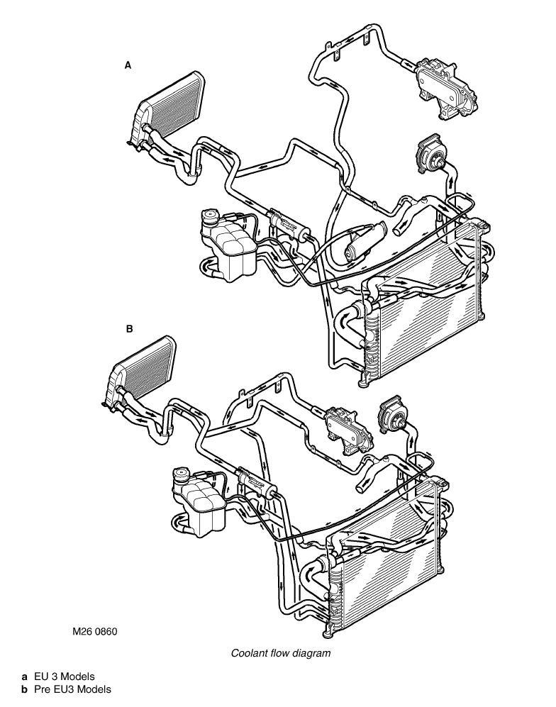 Land Rover Discovery 2 Td5 Cooling System Diagram