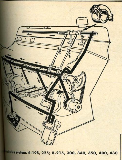 small resolution of jeep 225 v6 oiling diagram jpg