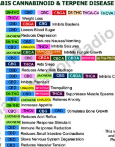 Cannabinoid and terpene chart also members michigan medical marijuana rh michiganmedicalmarijuana