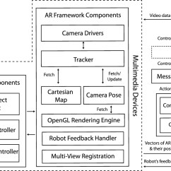 Conceptual Framework Diagram 4 Wire 220 Volt Wiring A Diagrammatic For Intuitive Human Robot Interaction - Ios Press