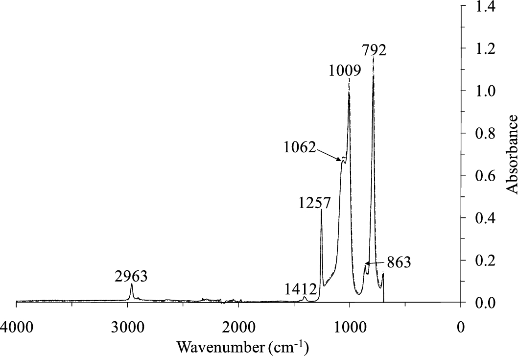 Effect of accelerated aging on the viscoelastic properties of a medical grade silicone - IOS Press
