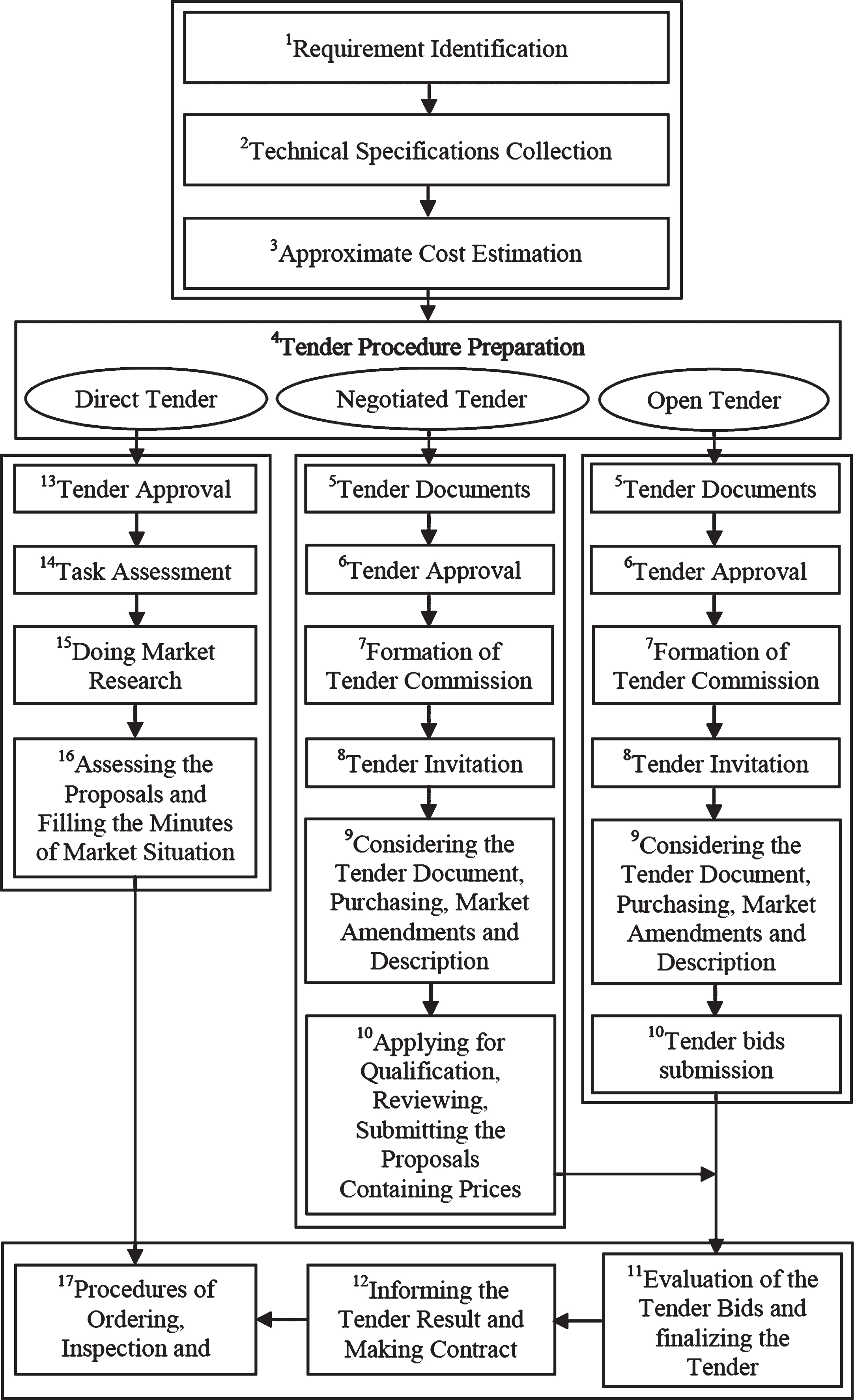 medium resolution of flow chart of medical equipments purchasing process