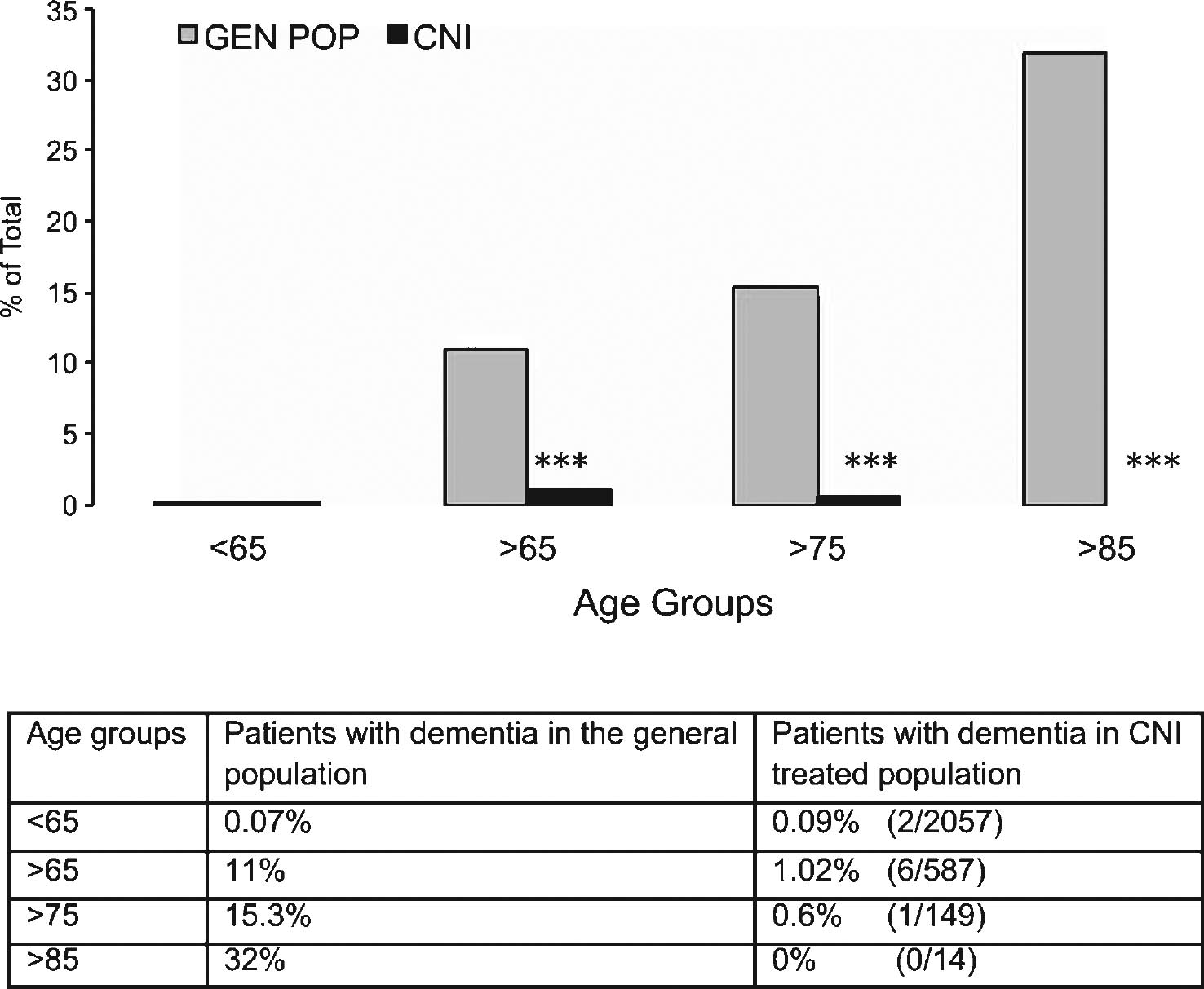 Reduced Incidence Of Dementia In Solid Organ Transplant Patients