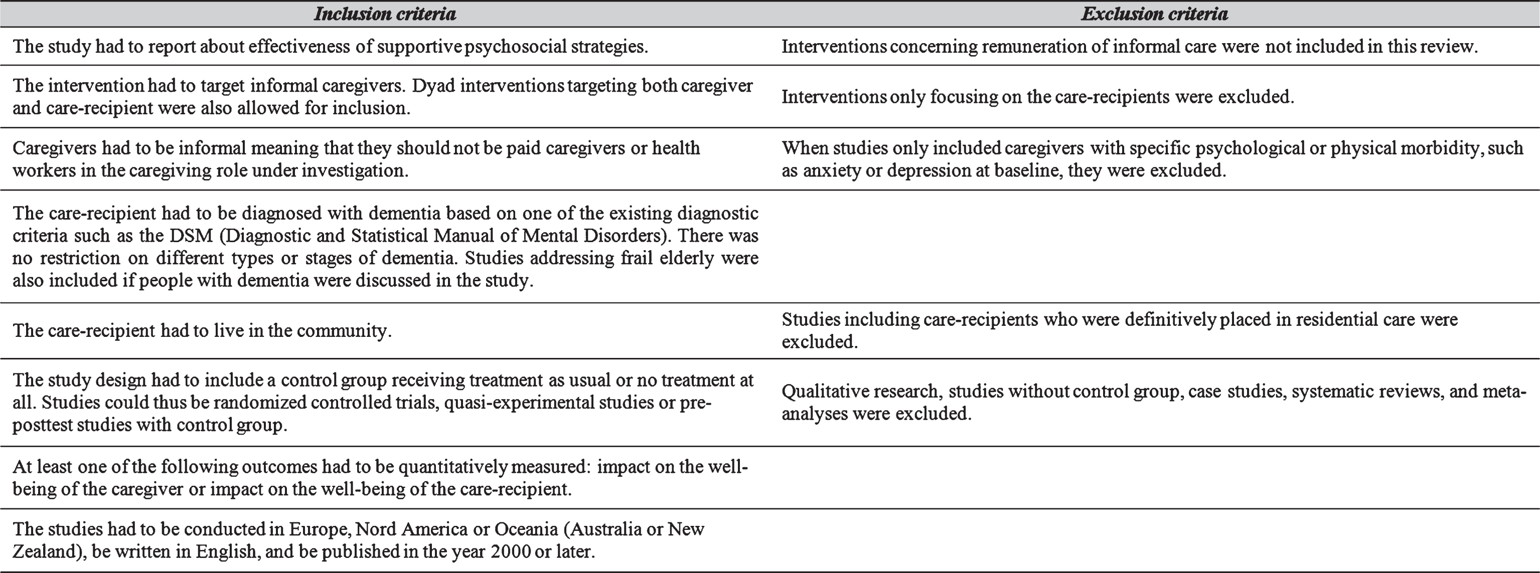 Effectiveness Of Supporting Informal Caregivers Of People With