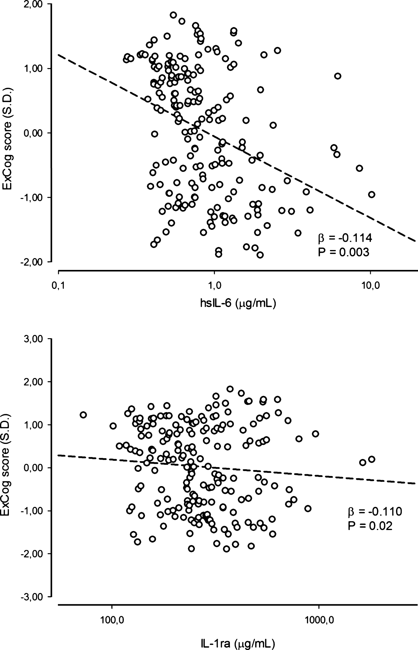 medium resolution of excog score in relation to levels of hsil 6 and il 1ra in hd