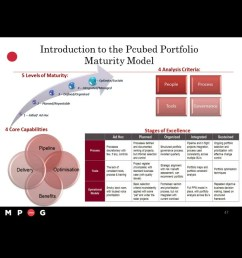 certificate series project portfolio management masterclass session 2 [ 1280 x 720 Pixel ]