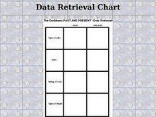 Data retrieval chart the caribbean past and present rd th lesson planet also rh virginiabeachbartendingschool