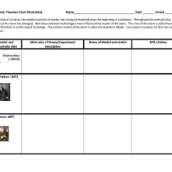 How Do You Draw A Bohr Rutherford Diagram Brain Labeled Enchanted Learning Atomic Model Worksheet. Worksheets. Ratchasima Printable Worksheets And Kids Activities