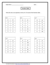 Math Worksheets Functional Notation - domain and range ...