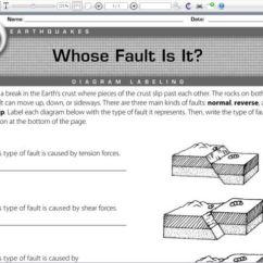 3 Types Of Faults Diagram 1979 Firebird Starter Wiring Whose Fault Is It Labeling Worksheet For 6th 7th Grade
