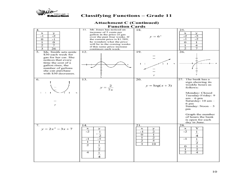 small resolution of Classifying Functions-Grade 11 Lesson Plan for 10th - 11th Grade   Lesson  Planet