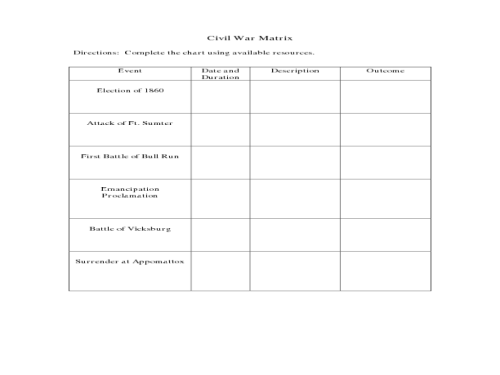 small resolution of civil war battles chart worksheet answers - Yerse
