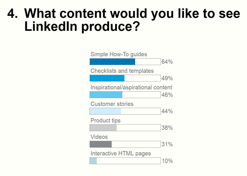 APAC Marketers focusing on Brand Awareness and Content
