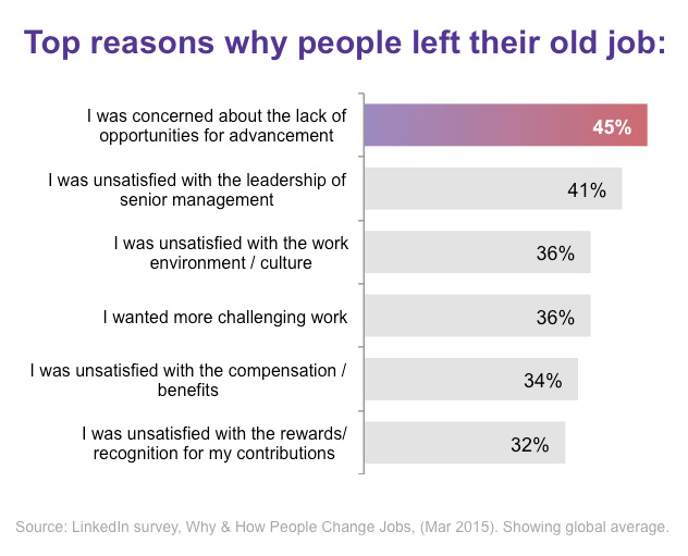 New Research Reveals The Real Reason People Switch Jobs