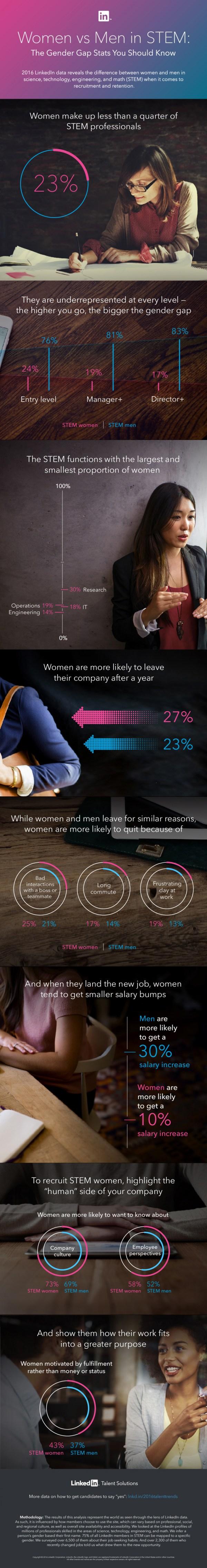 Women in Stem Infographic