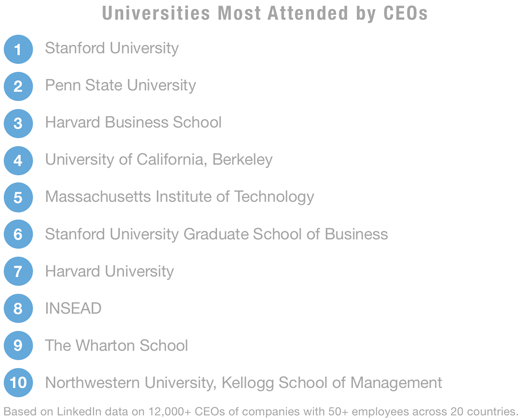 Here Is What It Takes to Become a CEO, According to 12,000