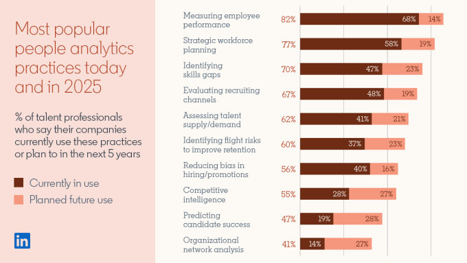 Screenshot of bar graph from the Global Talent Trends 2020 report: Title: Most popular people analytics practices today and in 2025 Subtitle: Percentage of talent professionals who say their companies currently use these practices or plan to within the next 5 years Measuring employee performance: 68% currently in use 14% planned future use 82% total Strategic workforce planning: 58% currently in use 19% planned future use 77% total Identifying skills gaps: 47% currently in use 23% planned future use 70% total Evaluating recruiting channels: 48% currently in use 19% planned future use 67% total Assessing talent supply/demand 41% currently in use 21% planned future use 62% total Identifying flight risks to improve retention: 37% currently in use 23% planned future use 60% total Reducing bias in hiring/promotions: 40% currently in use 16% planned future use 56% total Competitive intelligence: 28% currently in use 27% planned future use 55% total Predicting candidate success: 19% currently in use 28% planned future use 47% total Organizational network analysis: 14% currently in use 27% planned future use 41% total