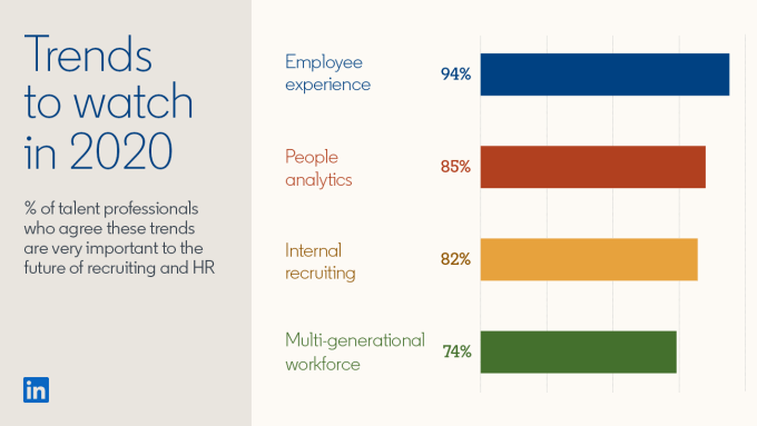 Bar graph from the Global Talent Trends 2020 report: Title: Trends to watch in 2020 / Percentage of talent professionals who agree these trends are very important to the future of recruiting and HR. Employee experience: 94% People analytics: 85% Internal recruiting: 82% Multigenerational workforce: 74%