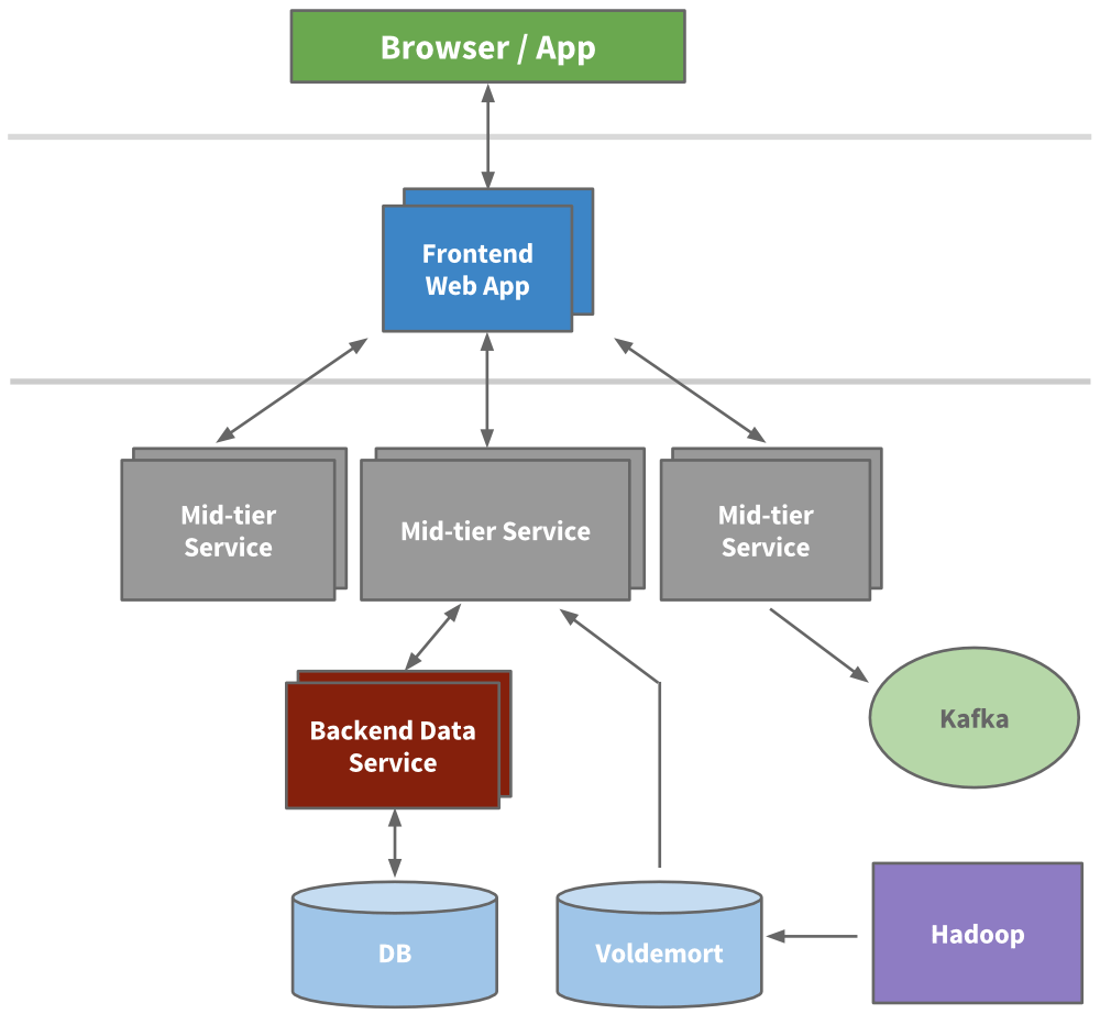 hight resolution of service oriented architecture