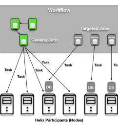 a task is the smallest independent unit of work whose logic is implemented by the user internally each individual task follows the task statemodel defined  [ 1002 x 864 Pixel ]