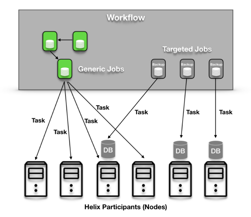 medium resolution of a task is the smallest independent unit of work whose logic is implemented by the user internally each individual task follows the task statemodel defined