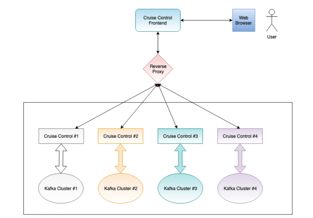 medium resolution of both cruise control and ccfe have built in support for leveraging cors to manage the kafka clusters in this setup ccfe is served from a standalone