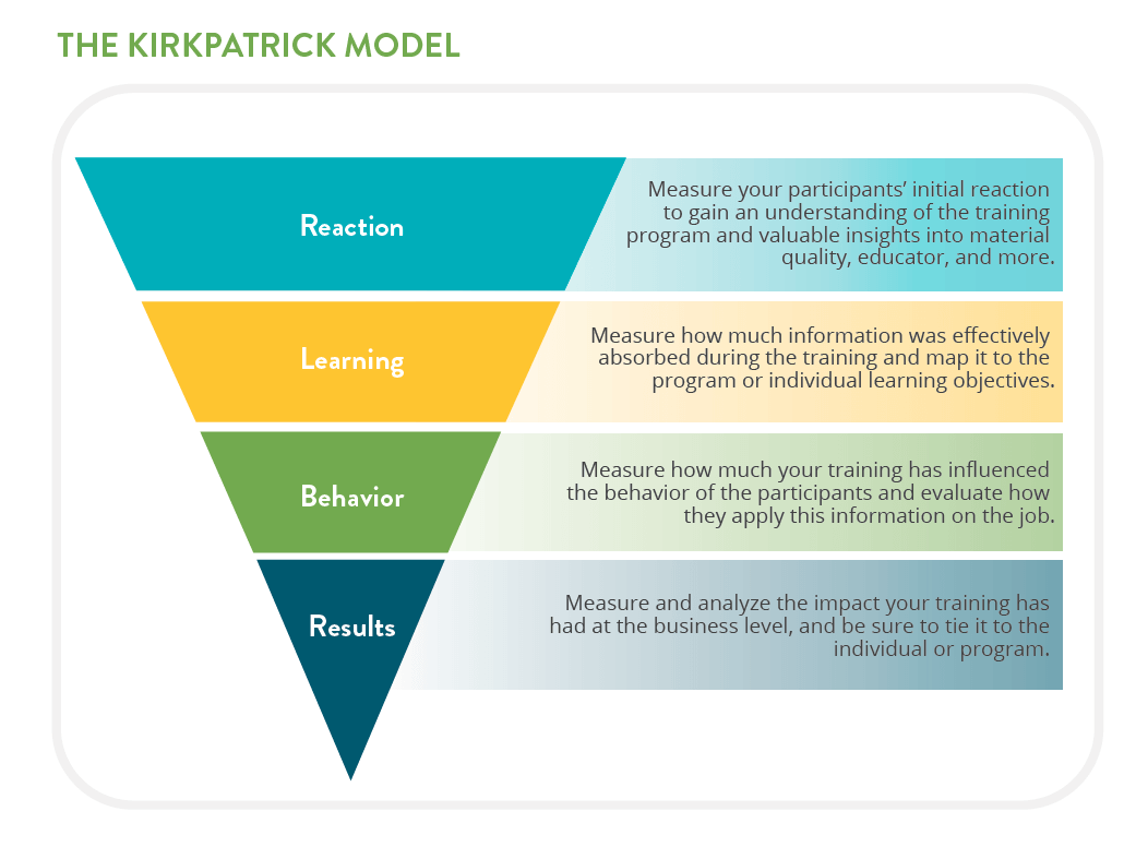 The Best Way To Use The Kirkpatrick Model The Most Common