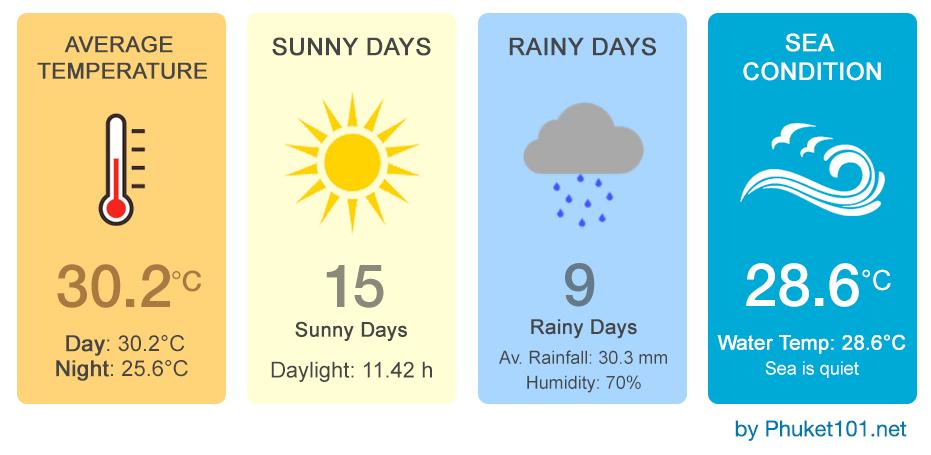 Phuket weather in January